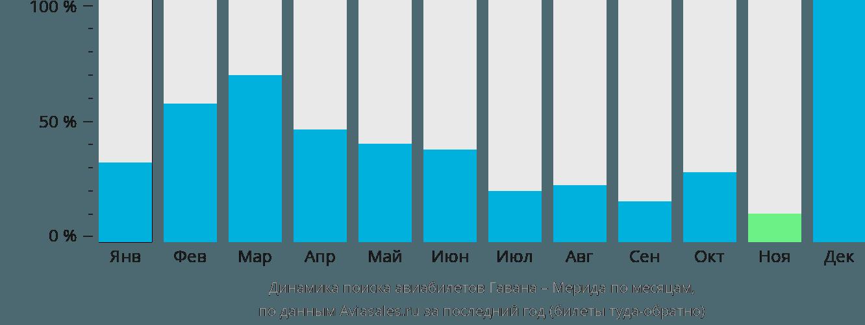 Динамика поиска авиабилетов из Гаваны в Мериду по месяцам