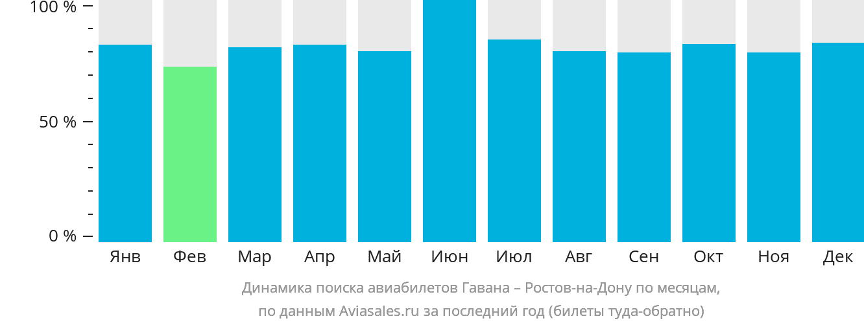 Динамика поиска авиабилетов из Гаваны в Ростов-на-Дону по месяцам