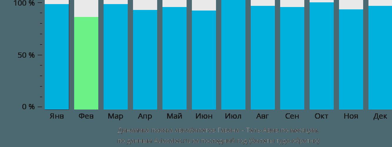 Динамика поиска авиабилетов из Гаваны в Тель-Авив по месяцам
