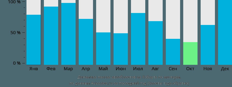Динамика поиска авиабилетов из Хобарта по месяцам