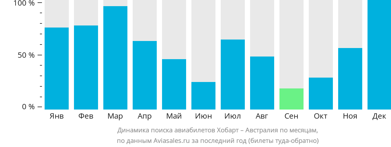 Динамика поиска авиабилетов из Хобарта в Австралию по месяцам