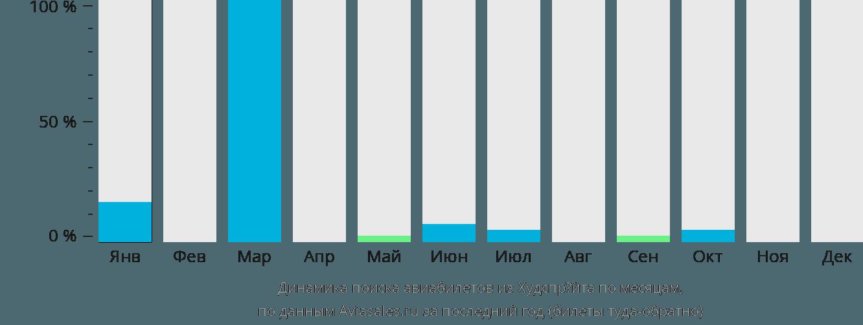 Динамика поиска авиабилетов из Хоэдспруита по месяцам