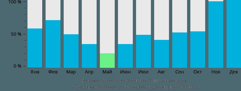 Динамика поиска авиабилетов из Хатъяя по месяцам