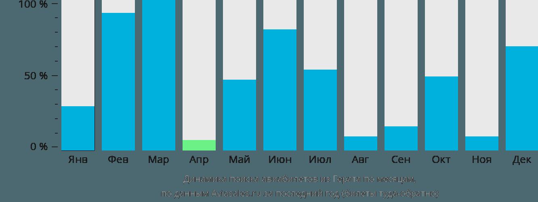 Динамика поиска авиабилетов из Герата по месяцам