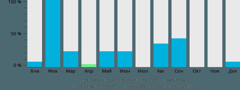Динамика поиска авиабилетов из Хехо по месяцам