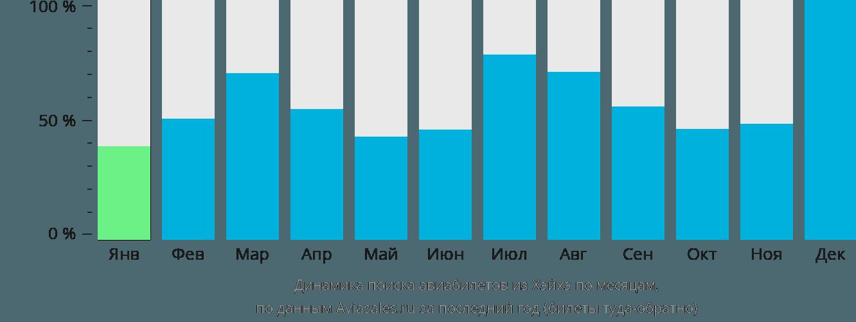 Динамика поиска авиабилетов из Хэйхэ по месяцам