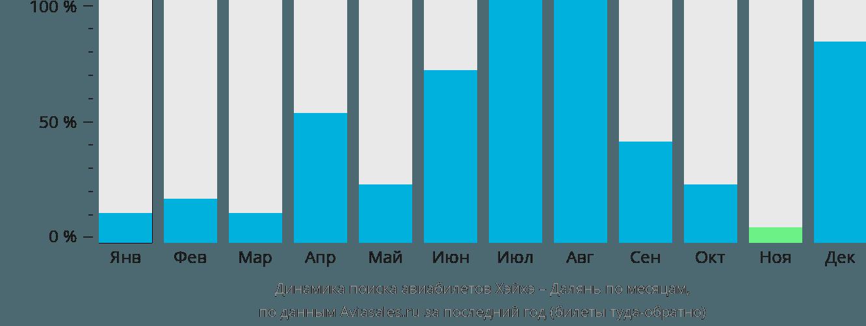 Динамика поиска авиабилетов из Хэйхэ в Далянь по месяцам
