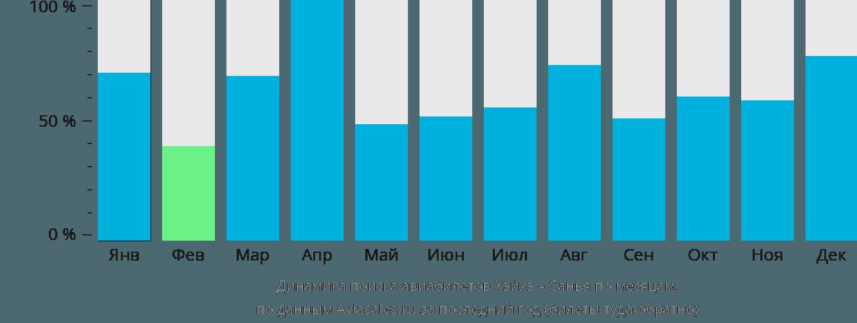 Динамика поиска авиабилетов из Хэйхэ в Санью по месяцам
