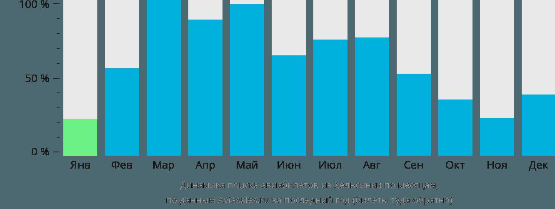 Динамика поиска авиабилетов из Хельсинки по месяцам