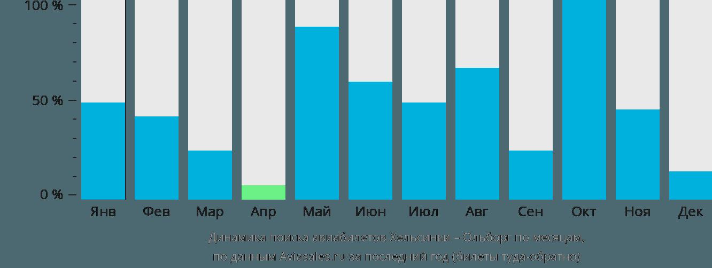 Динамика поиска авиабилетов из Хельсинки в Ольборг по месяцам
