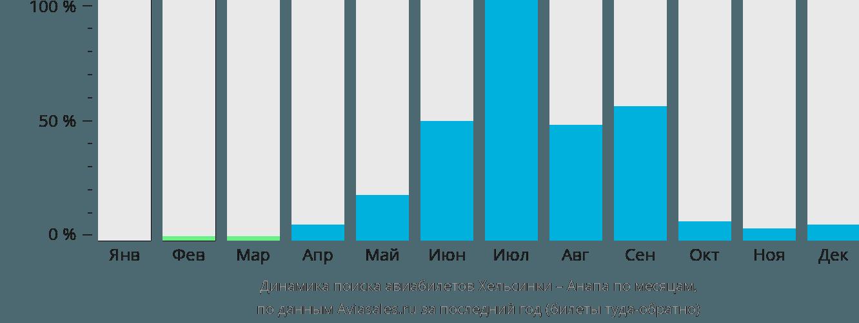 Динамика поиска авиабилетов из Хельсинки в Анапу по месяцам