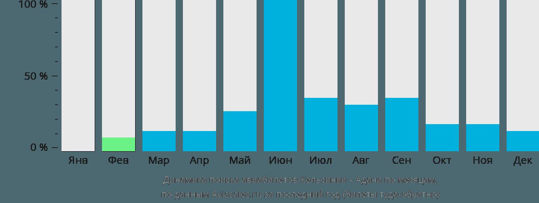 Динамика поиска авиабилетов из Хельсинки в Адану по месяцам