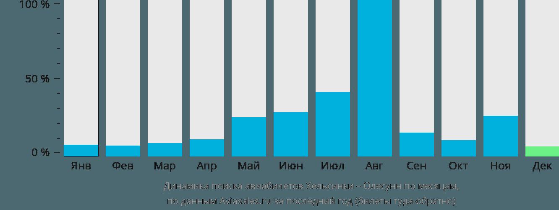 Динамика поиска авиабилетов из Хельсинки в Олесунн по месяцам