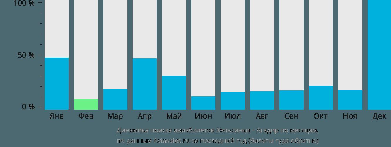Динамика поиска авиабилетов из Хельсинки в Агадир по месяцам