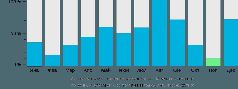 Динамика поиска авиабилетов из Хельсинки в Малагу по месяцам