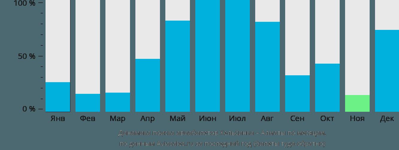 Динамика поиска авиабилетов из Хельсинки в Алматы по месяцам