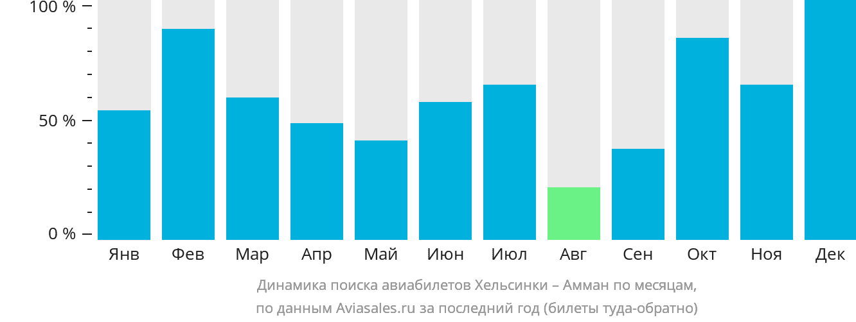 Динамика поиска авиабилетов из Хельсинки в Амман по месяцам