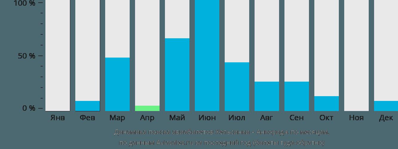 Динамика поиска авиабилетов из Хельсинки в Анкоридж по месяцам