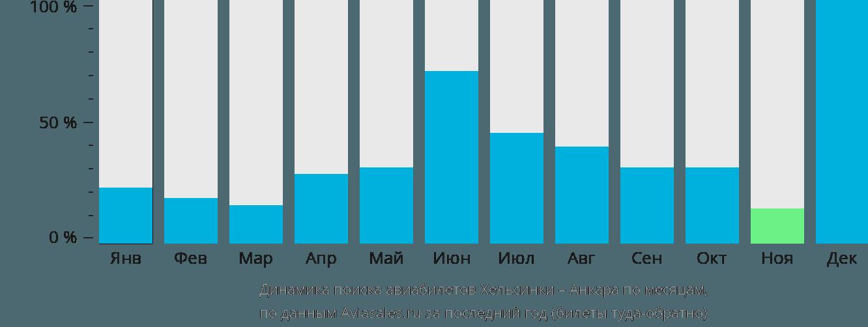 Динамика поиска авиабилетов из Хельсинки в Анкару по месяцам