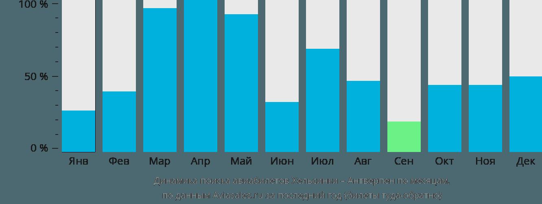 Динамика поиска авиабилетов из Хельсинки в Антверпен по месяцам