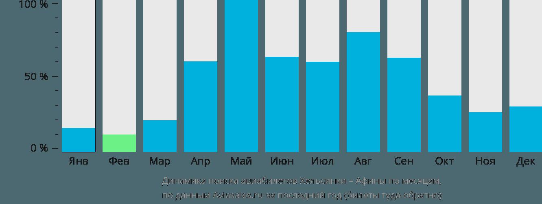 Динамика поиска авиабилетов из Хельсинки в Афины по месяцам