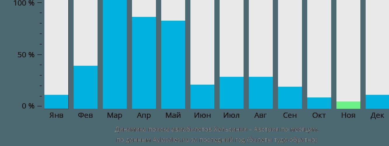 Динамика поиска авиабилетов из Хельсинки в Австрию по месяцам