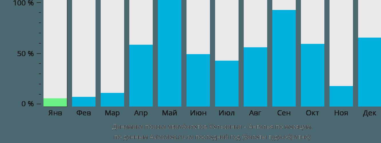 Динамика поиска авиабилетов из Хельсинки в Анталью по месяцам