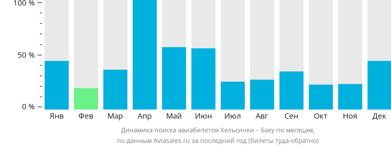 Динамика поиска авиабилетов из Хельсинки в Баку по месяцам