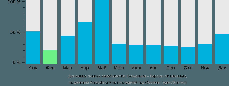 Динамика поиска авиабилетов из Хельсинки в Берлин по месяцам