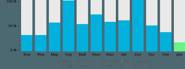 Динамика поиска авиабилетов из Хельсинки в Бейрут по месяцам
