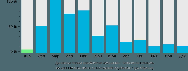 Динамика поиска авиабилетов из Хельсинки в Бельгию по месяцам