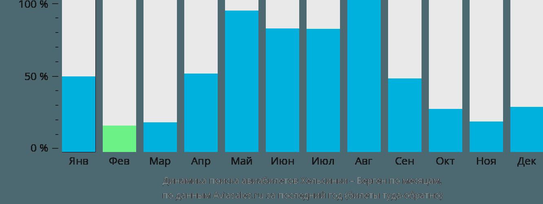 Динамика поиска авиабилетов из Хельсинки в Берген по месяцам