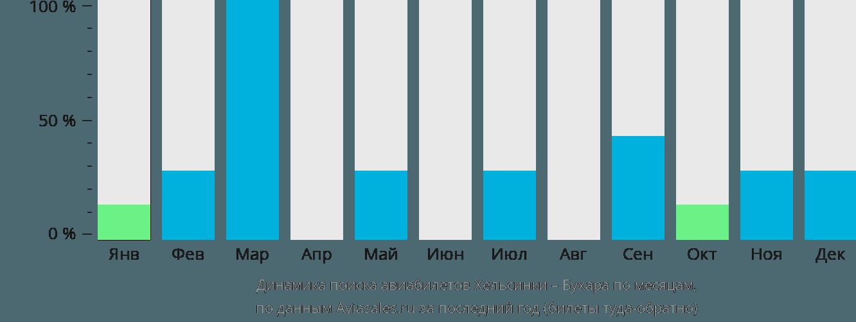 Динамика поиска авиабилетов из Хельсинки в Бухару по месяцам