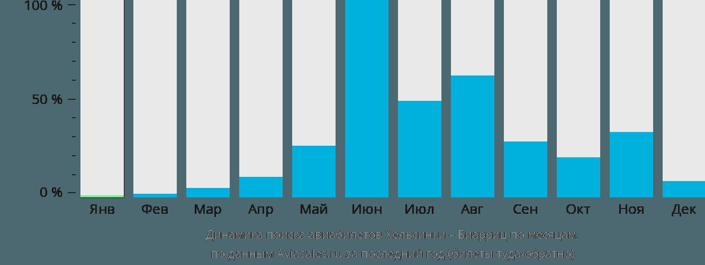 Динамика поиска авиабилетов из Хельсинки в Биарриц по месяцам
