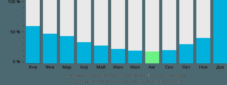 Динамика поиска авиабилетов из Хельсинки в Бангкок по месяцам