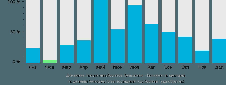 Динамика поиска авиабилетов из Хельсинки в Биллунн по месяцам