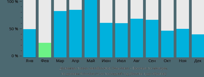 Динамика поиска авиабилетов из Хельсинки в Болонью по месяцам