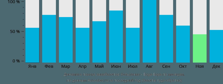 Динамика поиска авиабилетов из Хельсинки в Бора-Бора по месяцам