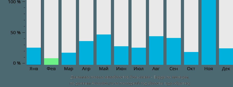 Динамика поиска авиабилетов из Хельсинки в Бордо по месяцам