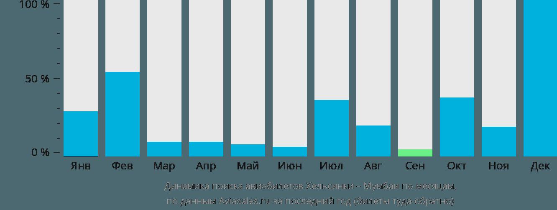 Динамика поиска авиабилетов из Хельсинки в Мумбаи по месяцам
