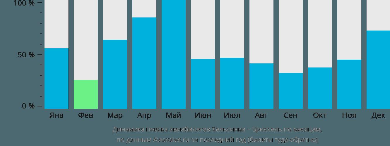 Динамика поиска авиабилетов из Хельсинки в Брюссель по месяцам