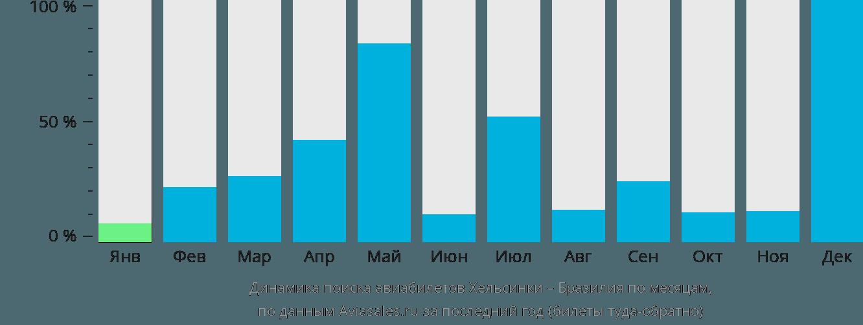 Динамика поиска авиабилетов из Хельсинки в Бразилию по месяцам