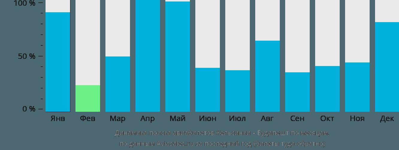 Динамика поиска авиабилетов из Хельсинки в Будапешт по месяцам