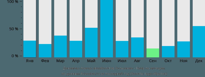 Динамика поиска авиабилетов из Хельсинки в Каир по месяцам
