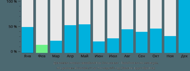 Динамика поиска авиабилетов из Хельсинки в Касабланку по месяцам