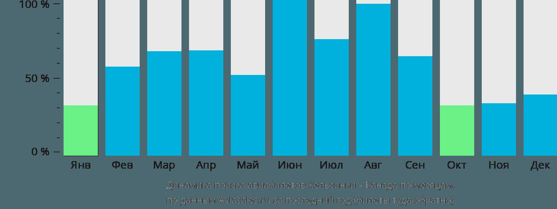 Динамика поиска авиабилетов из Хельсинки в Канаду по месяцам