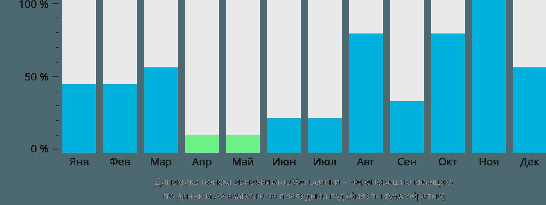 Динамика поиска авиабилетов из Хельсинки в Череповец по месяцам