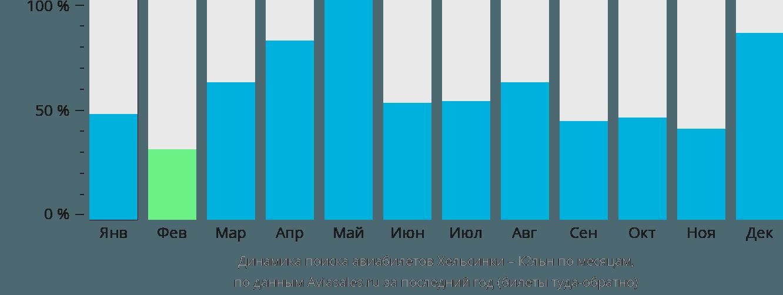 Динамика поиска авиабилетов из Хельсинки в Кёльн по месяцам