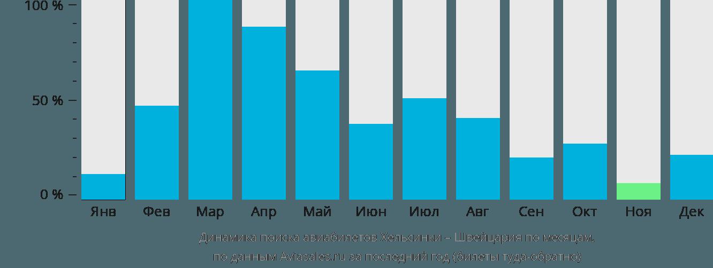 Динамика поиска авиабилетов из Хельсинки в Швейцарию по месяцам