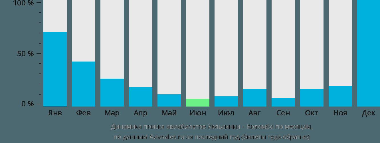 Динамика поиска авиабилетов из Хельсинки в Коломбо по месяцам